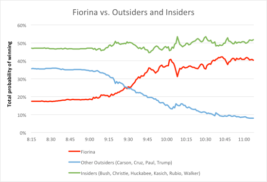 Fiorina vs. Outsiders and Insiders