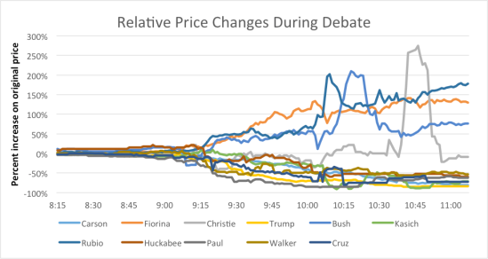 Relative Price Changes During Debate
