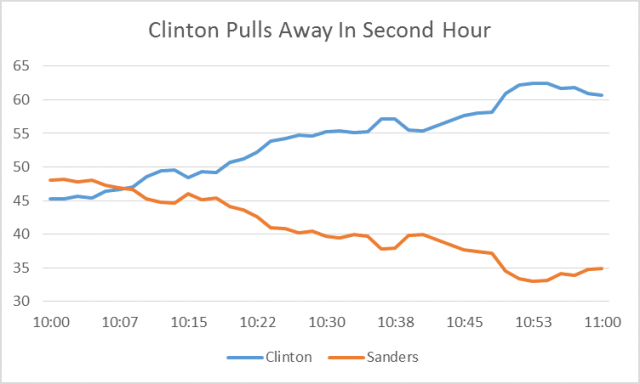 Clinton Nov Chart 2