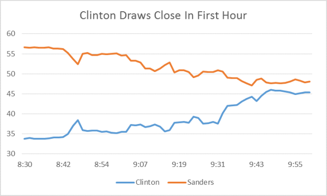 Clinton Nov Chart